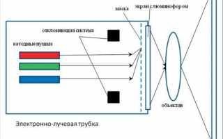 Характеристики проекторов: виды, классификация и модели. техническое описание проекторов и отзывы пользователей