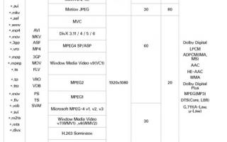 Основные форматы видео для телевизора
